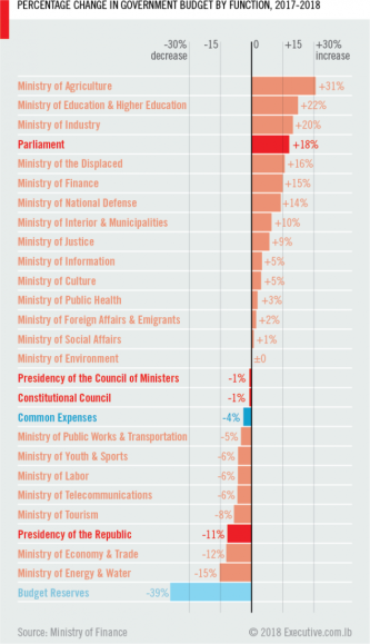 Percentage change in government budget by function, 2017-2018. By Ahmad Barclay.