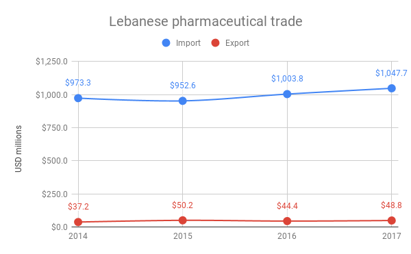 Lebanese pharmaceutical trade