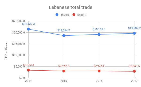 Lebanese total trade